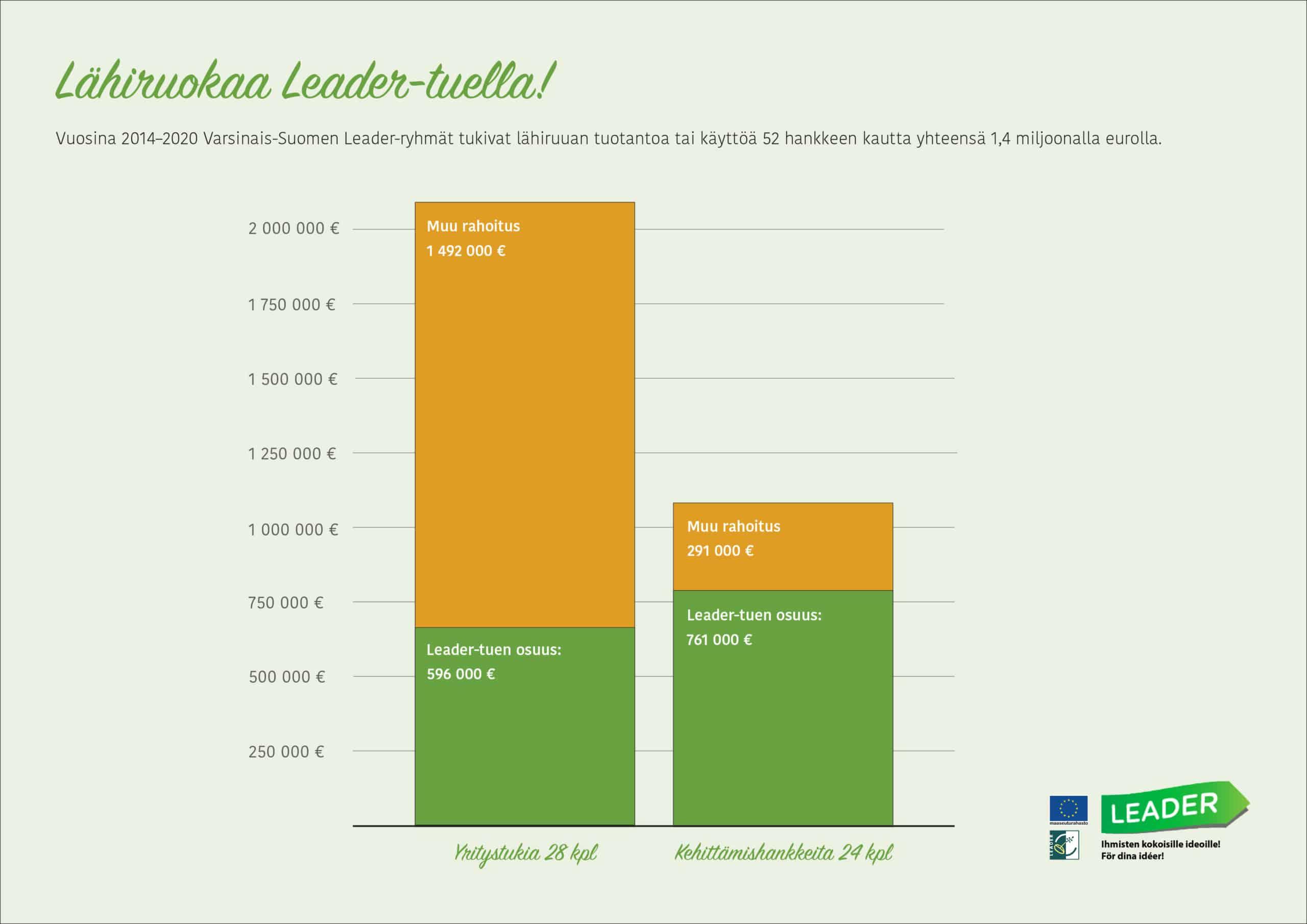 Kuvakaavios, jossa teksti: Lähiruokaa Leader-tuella! Vuosina 2014–2020 Varsinais-Suomen Leader-ryhmät tukivat lähiruuan tuotantoa tai käyttöä 52 hankkeen kautta yhteensä 1,4 miljoonalla eurolla. Kaaviossa näkyy tuettujen hankkeiden Leader-rahoituksen osuus ja muun rahoituksen osuus.
