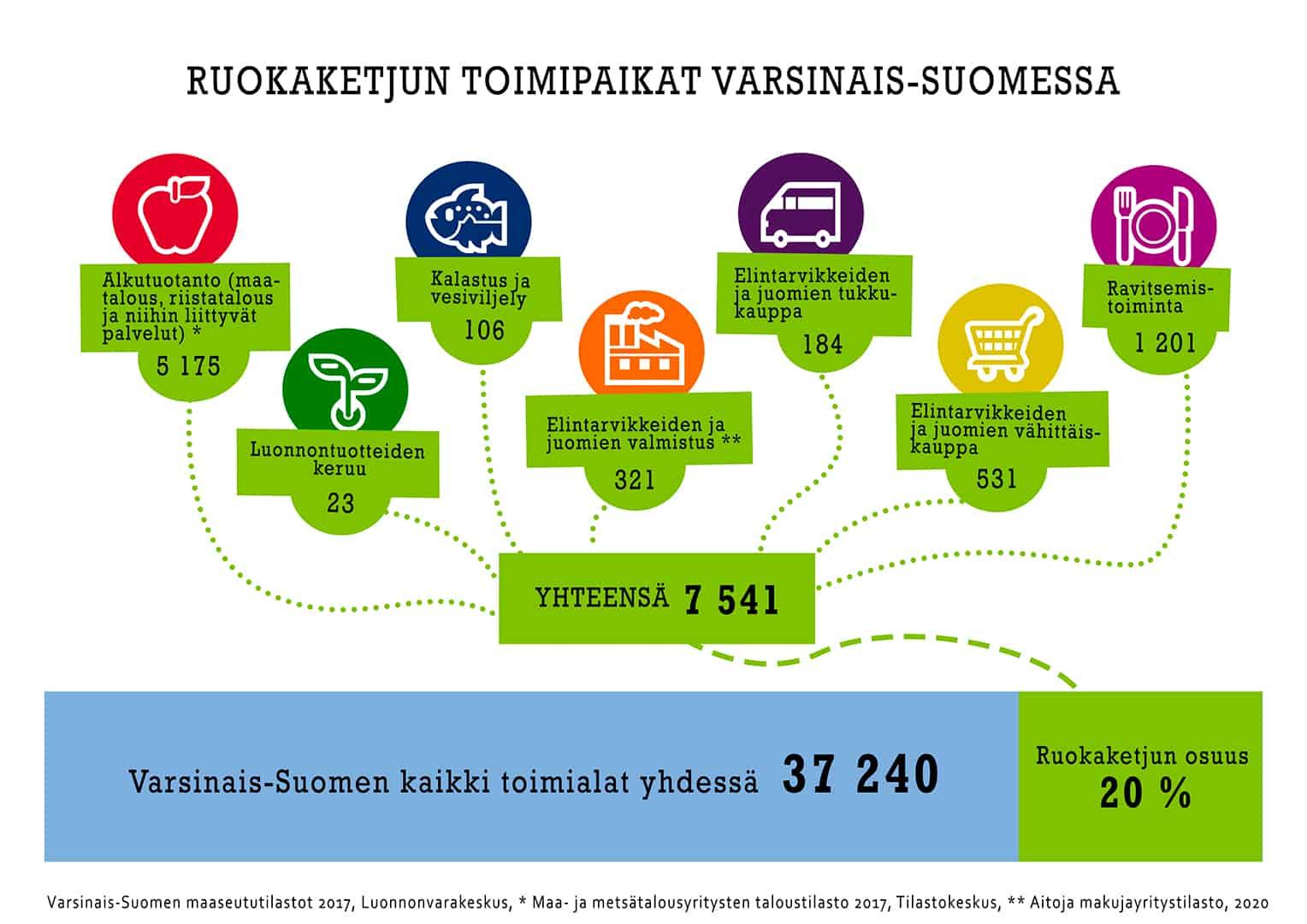 Infograafi Varsinais-Suomen ruokaketjun toimipaikoista, joita on yhteensä 7 541.