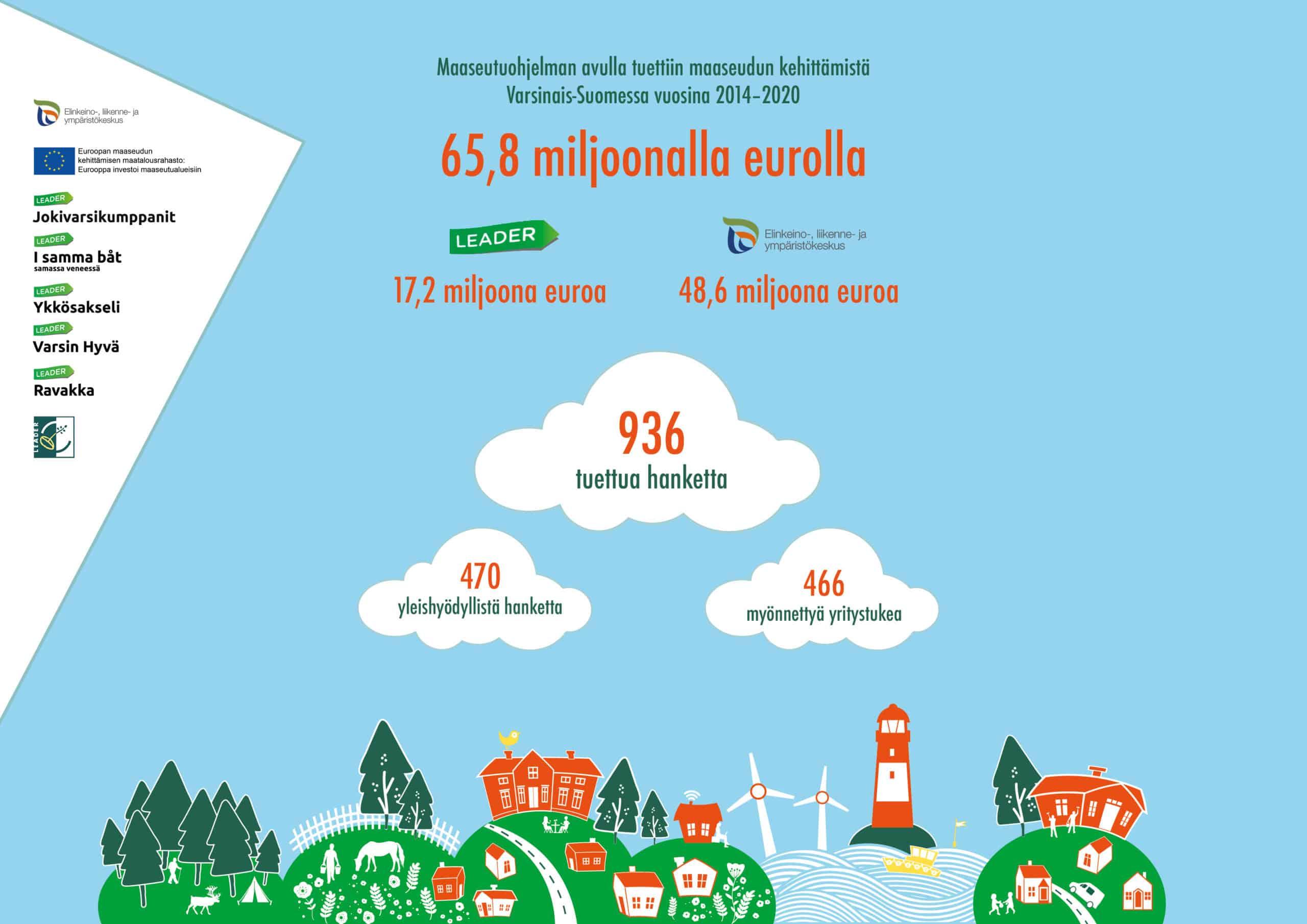Varsinais-Suomea kehitettiin maaseutuohjelman kautta 65,8 miljoonalla eurolla vuosina 2014–2020
