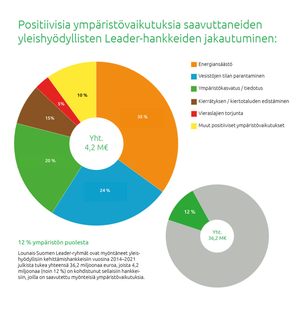 Positiivisia ympäristövaikutuksia saavuttaneiden Leader-hankkeiden jakautuminen: 35 % energiansäästö, 24 % vesistöjen tila, 20 % ympäristökasvatus/tiedotus, 15 % kierrätys/kiertotalous, 5 % vieraslajien torjunta ja 10 % muut.